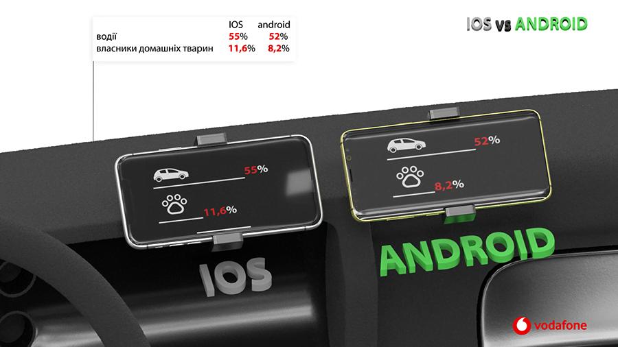 Avtokotiki Vodafone Analytics - Чим насправді відрізняються власники iPhone та Android-смартфонів