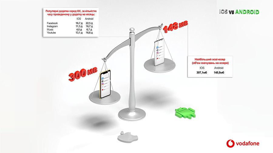 Heavy users Vodafone Analytics - Чим насправді відрізняються власники iPhone та Android-смартфонів