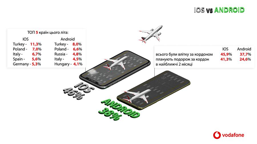 Travel Vodafone Analytics - Чим насправді відрізняються власники iPhone та Android-смартфонів