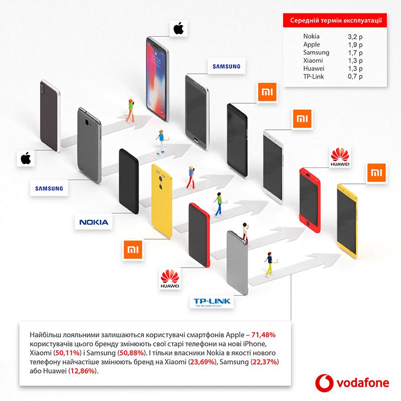 VFRetail analytics lovebrand - Які смартфони купують українці – аналітика Vodafone Retail